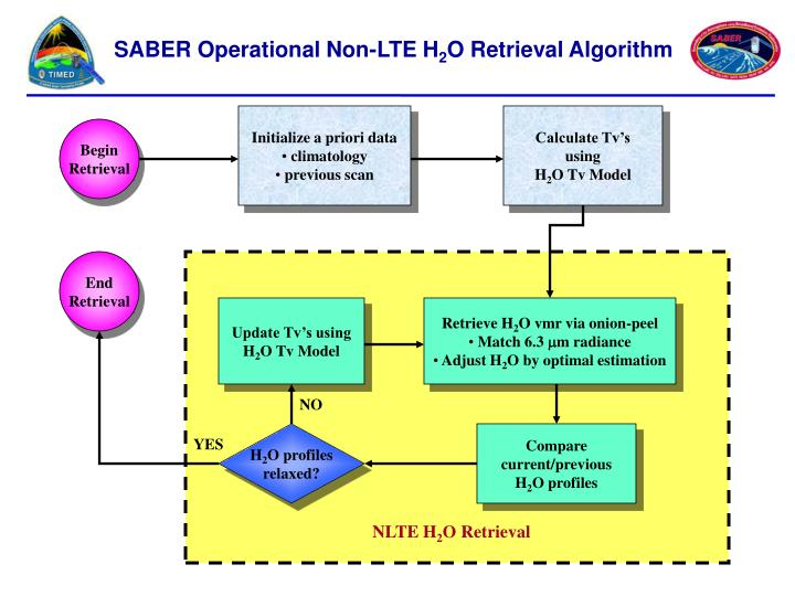 SABER Operational Non-LTE H