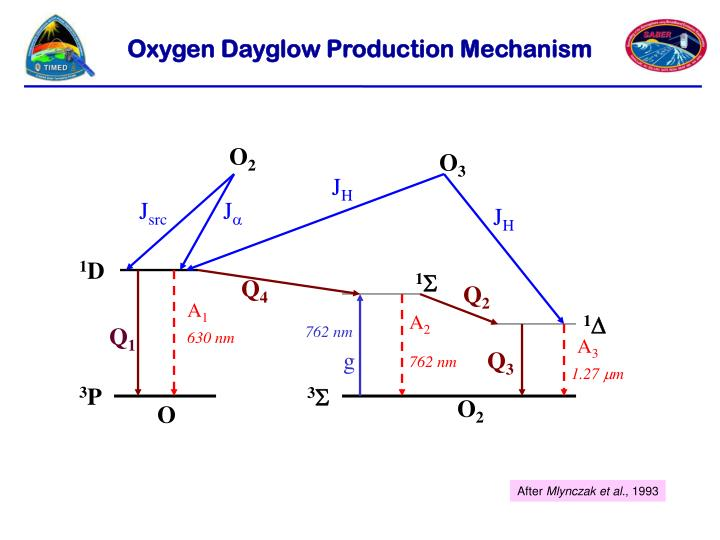 Oxygen Dayglow Production Mechanism