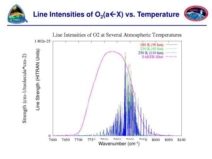 Line Intensities of O