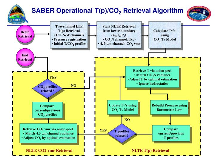 SABER Operational T(p)/CO