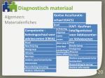 diagnostisch materiaal