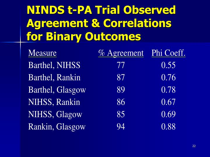 NINDS t-PA Trial Observed Agreement & Correlations for Binary Outcomes