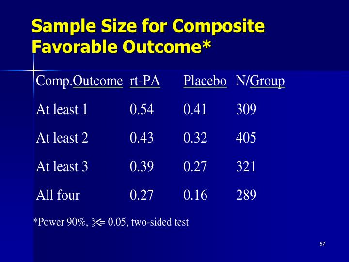 Sample Size for Composite Favorable Outcome*