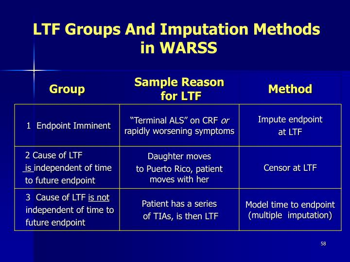 LTF Groups And Imputation Methods