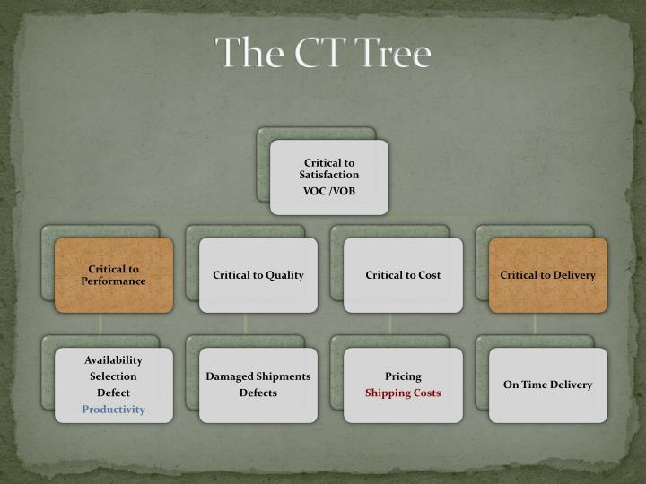The CT Tree
