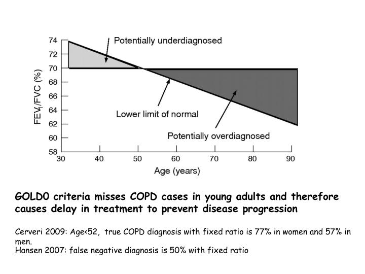 GOLD0 criteria misses COPD cases in young adults and therefore causes delay in treatment to prevent disease progression