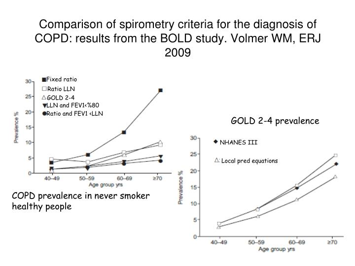 Comparison of spirometry criteria for the diagnosis of COPD: results from the BOLD study. Volmer WM, ERJ 2009