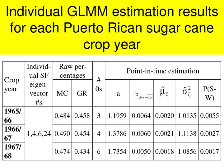 Individual GLMM estimation results for each Puerto Rican sugar cane crop year
