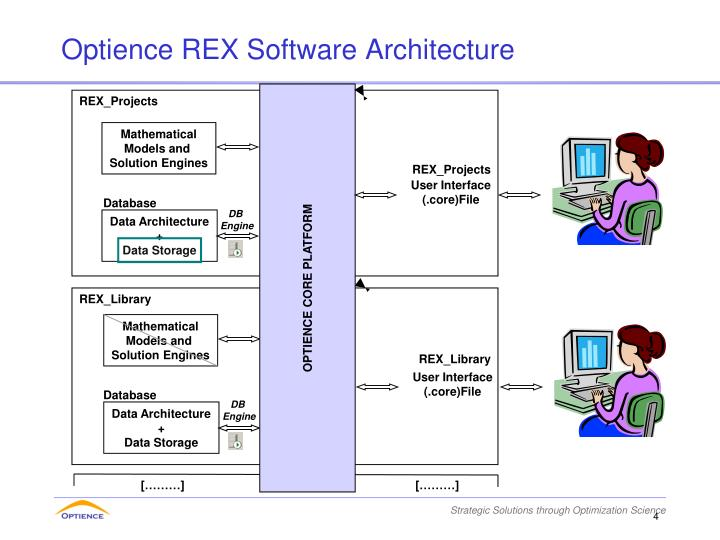 Optience REX Software Architecture