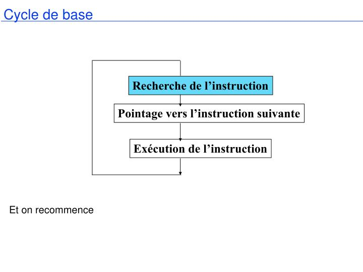 Cycle de base