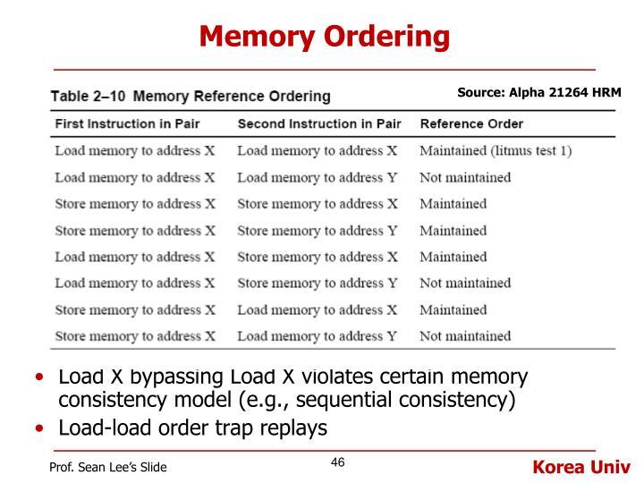 Memory Ordering