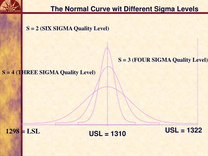 The Normal Curve wit Different Sigma Levels