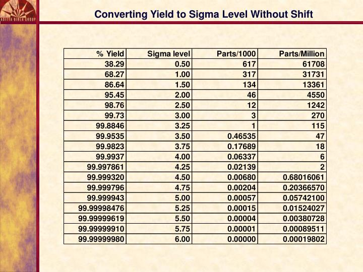 Converting Yield to Sigma Level Without Shift