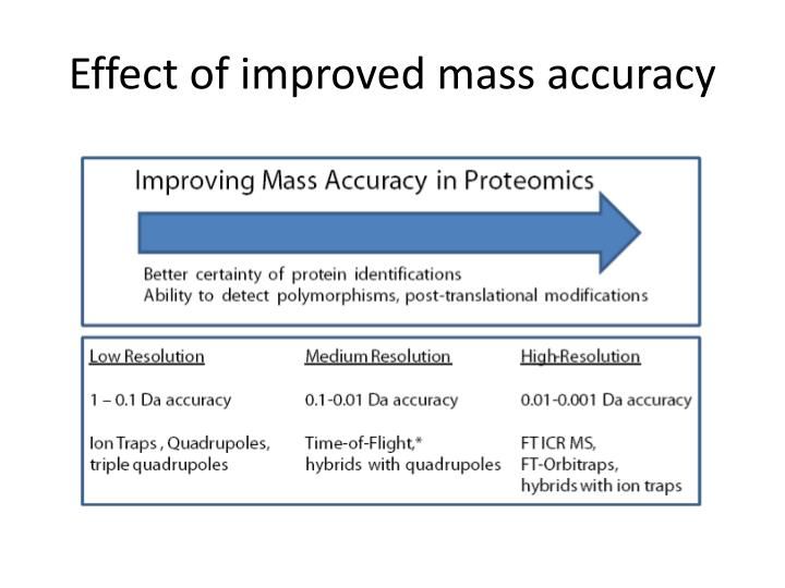 Effect of improved mass accuracy