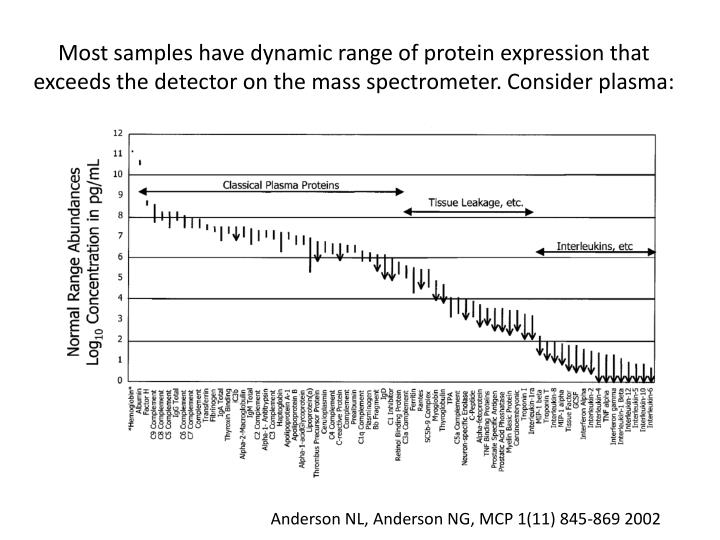 Most samples have dynamic range of protein expression that exceeds the detector on the mass spectrometer. Consider plasma: