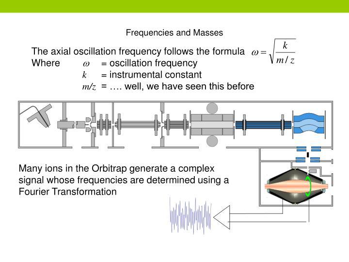 The axial oscillation frequency follows the formula