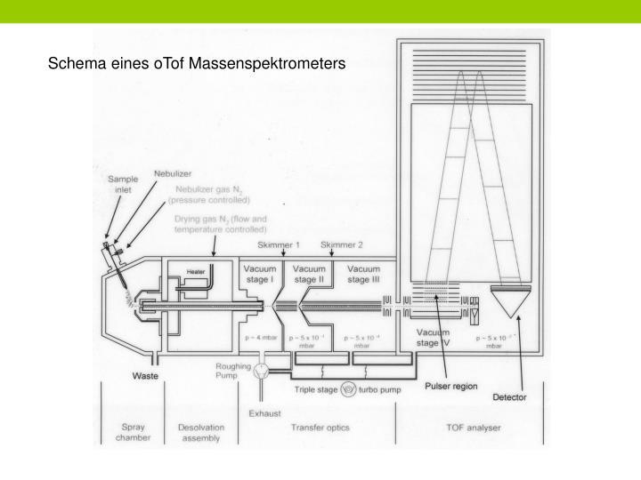 Schema eines oTof Massenspektrometers