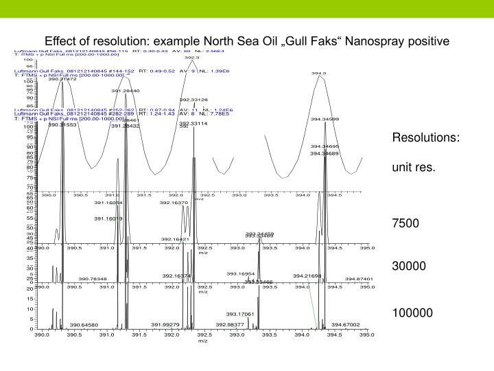 "Effect of resolution: example North Sea Oil ""Gull Faks"" Nanospray positive"