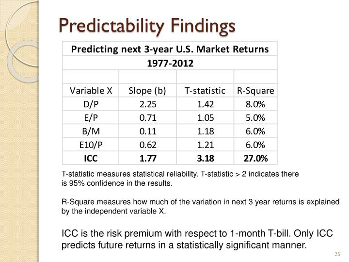 Predictability Findings