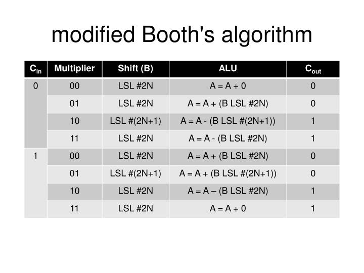 modified Booth's algorithm