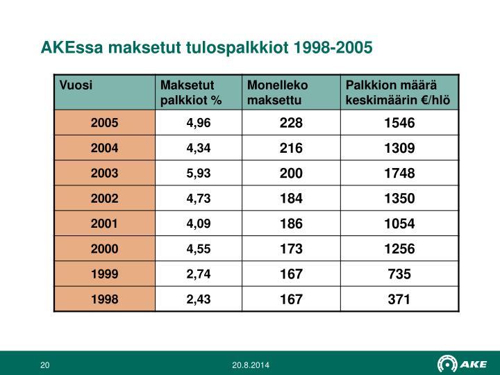 AKEssa maksetut tulospalkkiot 1998-2005