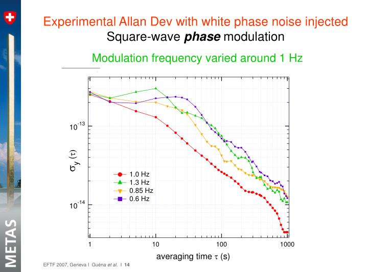 Experimental Allan Dev with white phase noise injected