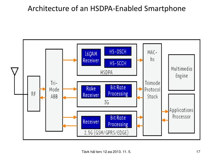 Architecture of an HSDPA-Enabled Smartphone