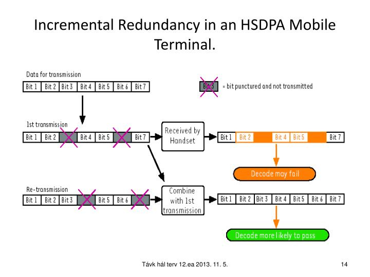 Incremental Redundancy in an HSDPA Mobile Terminal.