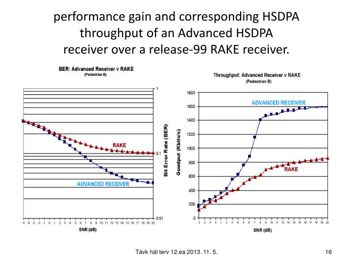 performance gain and corresponding HSDPA throughput of an Advanced HSDPA