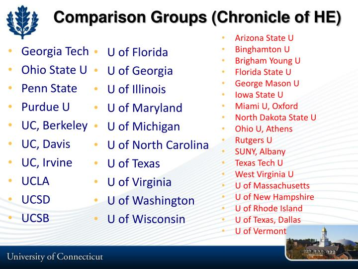 Comparison Groups (Chronicle of HE)