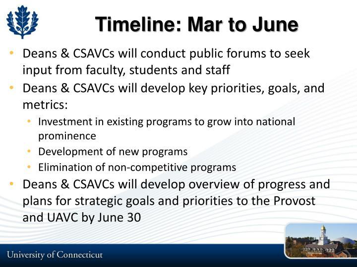 Timeline: Mar to June