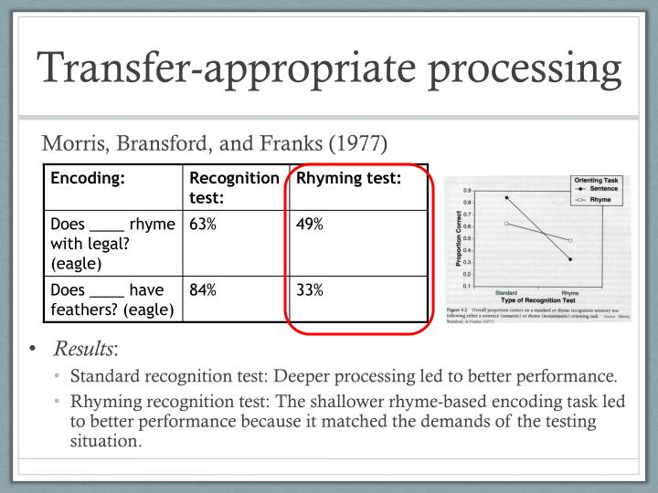 Transfer-appropriate processing