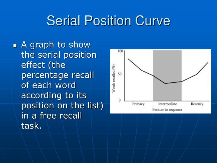 Serial Position Curve