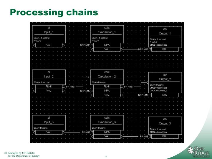 Processing chains