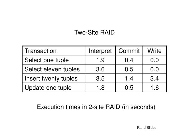 Execution times in 2-site RAID (in seconds)