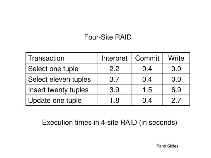 Execution times in 4-site RAID (in seconds)