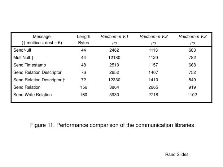 Figure 11. Performance comparison of the communication libraries