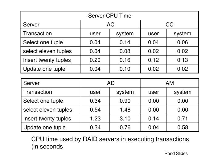 CPU time used by RAID servers in executing transactions