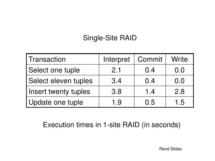 Execution times in 1-site RAID (in seconds)