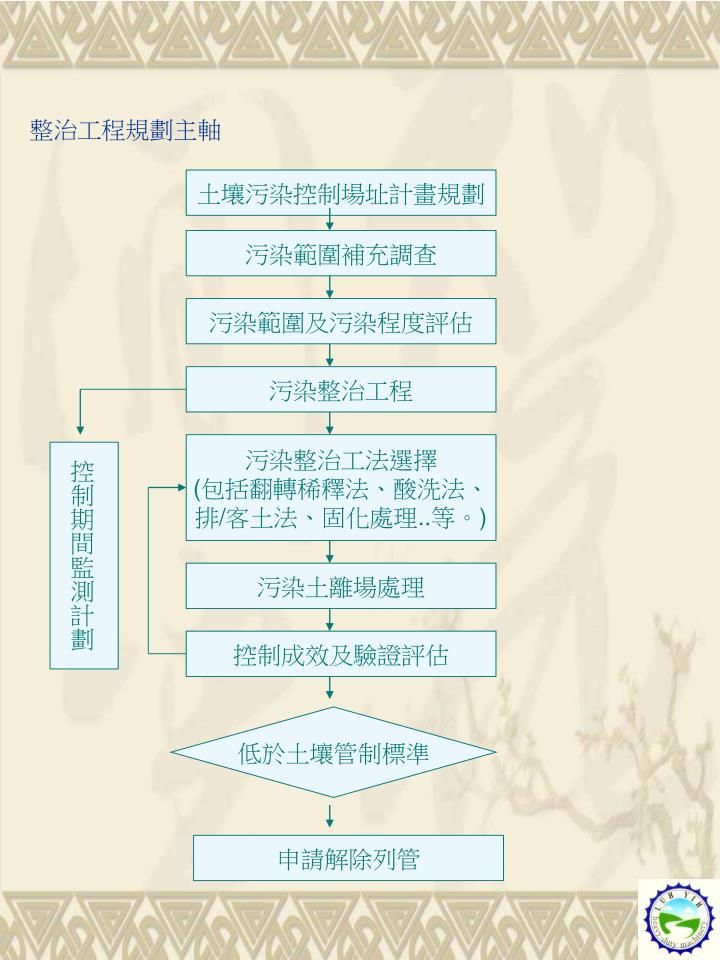 整治工程規劃主軸
