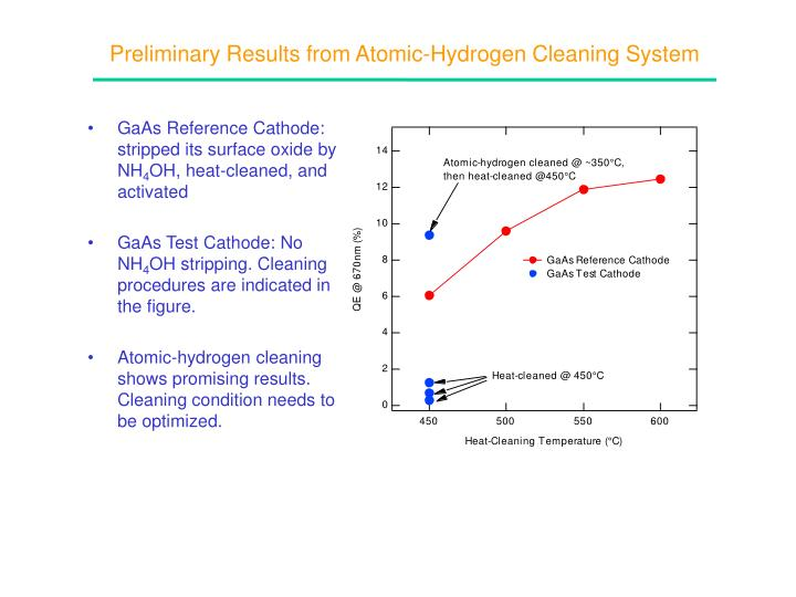 Preliminary Results from Atomic-Hydrogen Cleaning System