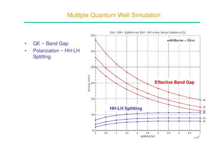 Multiple Quantum Well Simulation