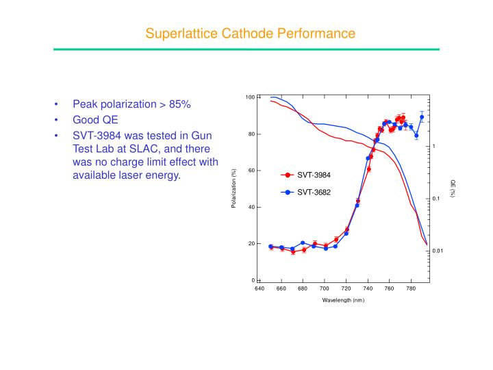 Superlattice Cathode Performance