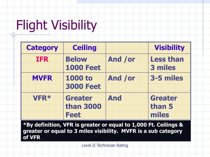 Flight Visibility