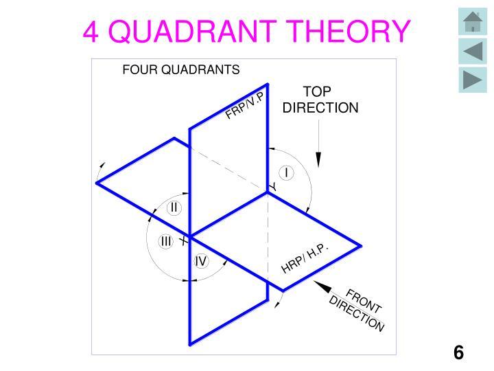 4 QUADRANT THEORY