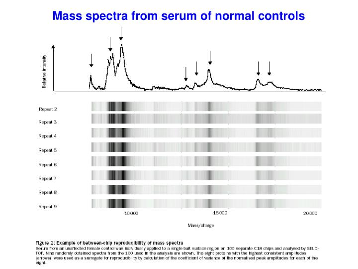 Mass spectra from serum of normal controls