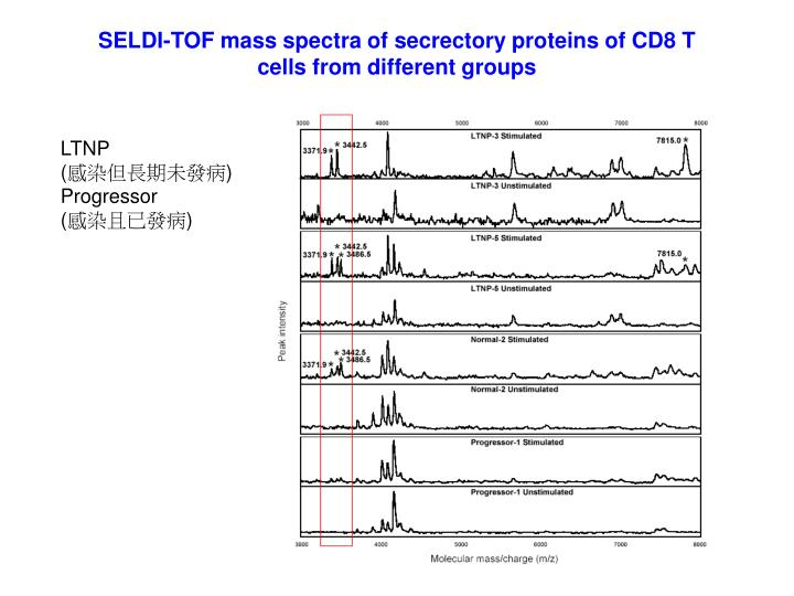 SELDI-TOF mass spectra of secrectory proteins of CD8 T cells from different groups