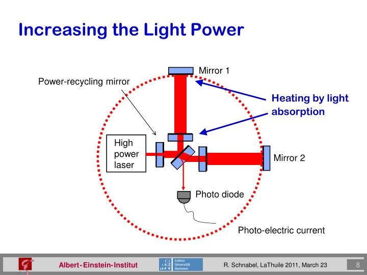 Heating by light absorption