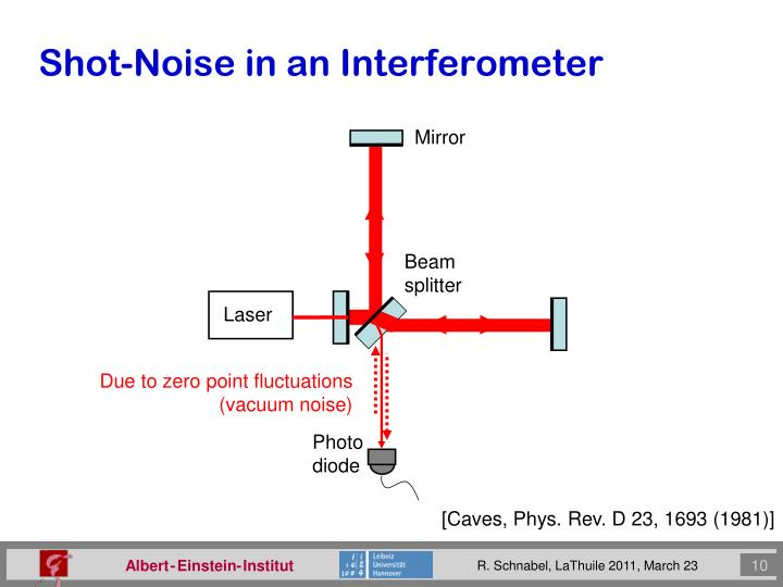 Shot-Noise in an Interferometer