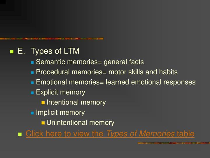 E.Types of LTM